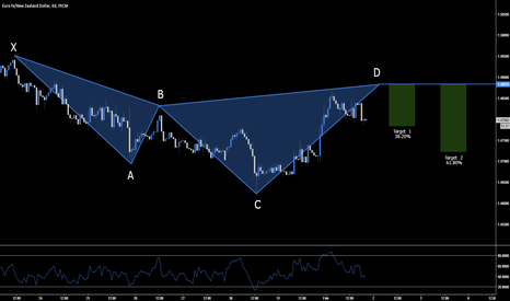 EURNZD: EUR.NZD - BEARISH CYPHER SETUP - 1.4882