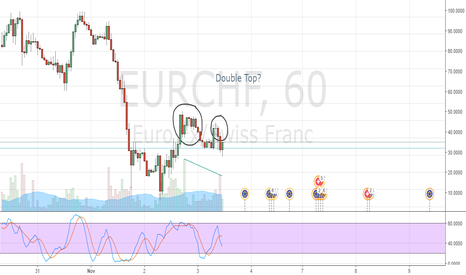 EURCHF: Double Top on 1H timeframe?
