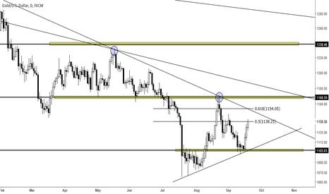 XAUUSD: Gold - Potential  Future Short