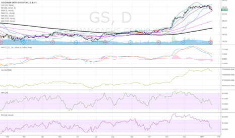 GS: $GS 50 sma test coming up