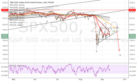 SPX500: guessing the start of the drop in SPX500
