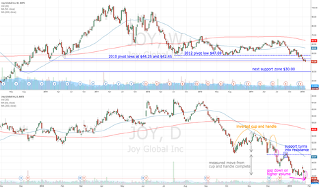 JOY: JOY gaps down past previous support
