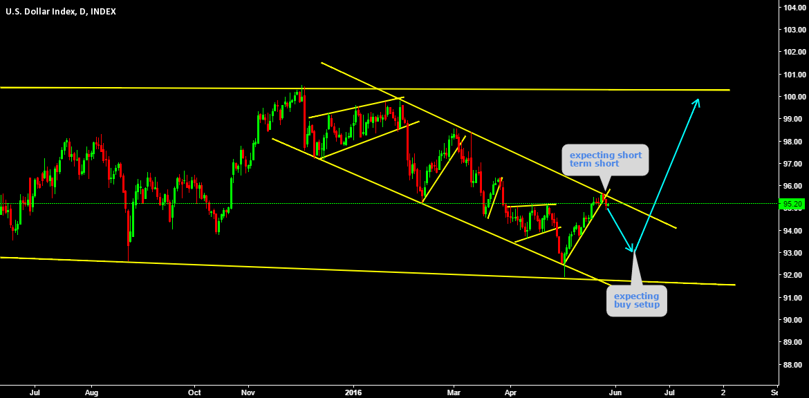 expecting short on DXY and then buy for longer term