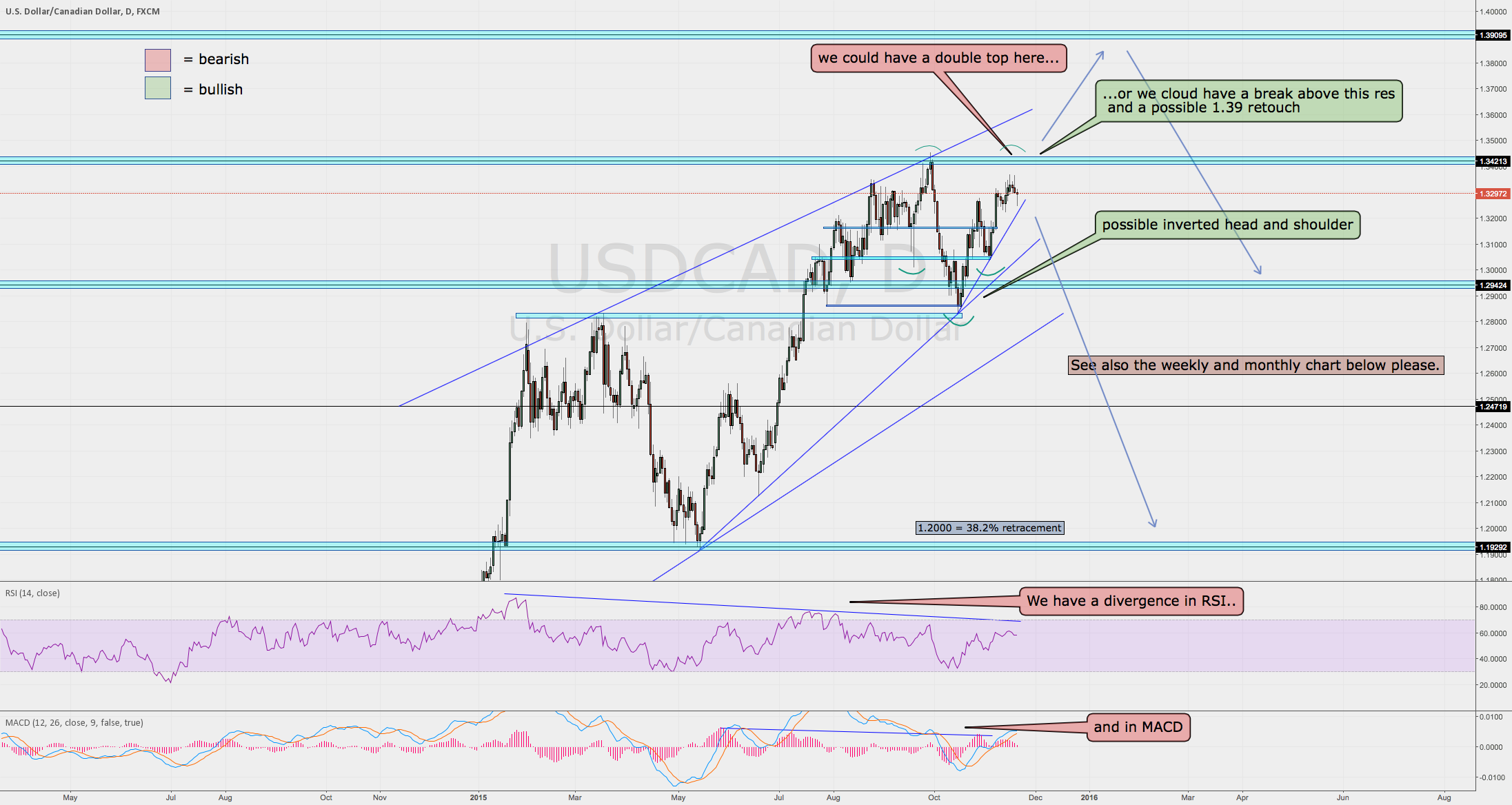 USDCAD daily, weekly and monthly description to go short
