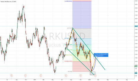 RKUS: 1D Chart - Ruckus Wireless Inc - LONG  Fibonacci