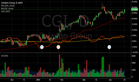 CGI: Celadon Group Continuation Pattern Play