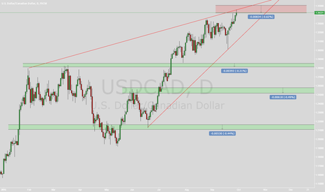 USDCAD: sell