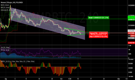 XMRBTC: XMR long idea