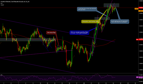 GBPAUD: GBPAUD a new toping / reversal zone, short there