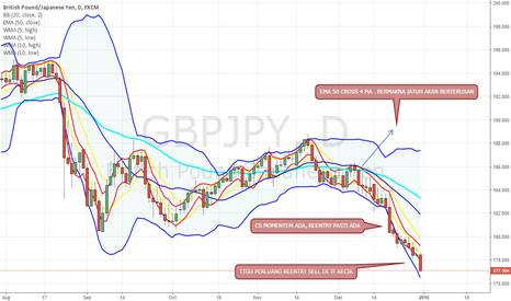 GBPJPY: TRANDING PLANING FOR TOMORROW