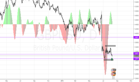 GBPUSD: GBPUSD | STILL WAITING FOR THE DOUBLE BOTTOM