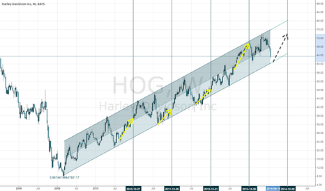 HOG: HOG always seems to move higher from August to EOY