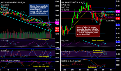 NZDJPY: NZD/JPY hammer occurs exactly at sloping channel support