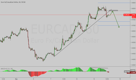 EURCAD: EURCAD - Looking For a Short on 1 Hour TF