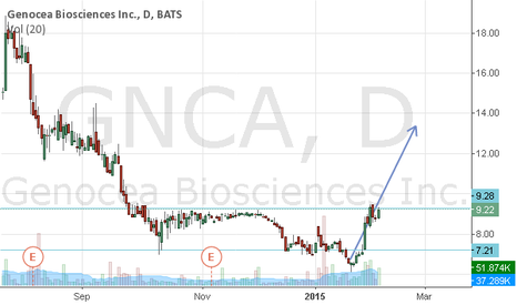 GNCA: GNCA outlook