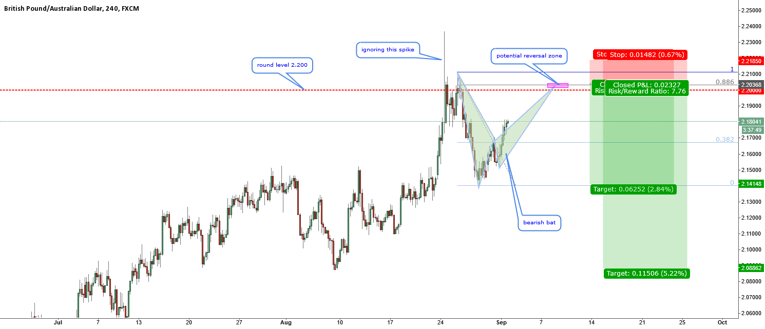 GBPAUD-We can still catch the big decline