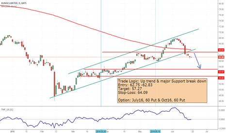 BG: Short BG as it breaks down Major trend line & support
