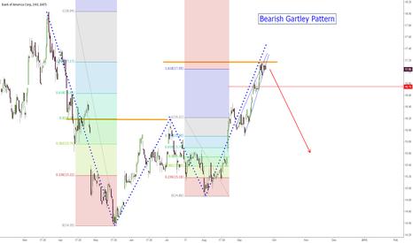 BAC: $BAC Bearish Gartley Pattern