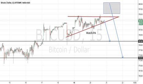 BTCUSD: Bitcoin Btcusd