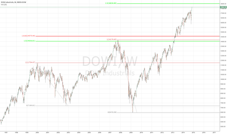 DOWI: DOW industrials TOP is COMING?