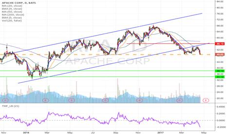 APA: APA - Upward channel breakdown short from $48 to $34, 50 Jul Put