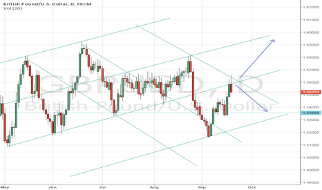 GBPUSD: GBPUSD - based on JojoW's optimal entries strategy