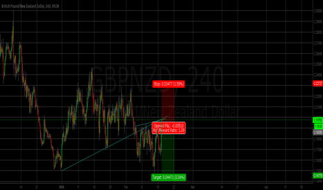GBPNZD: Sell setup