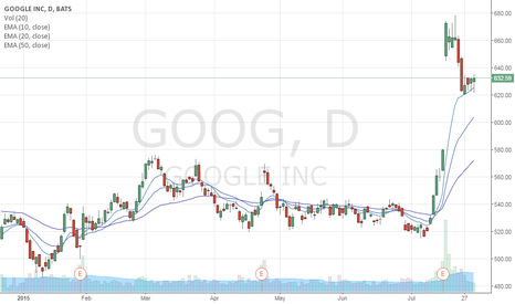 GOOG: GOOG swing bullish retest?