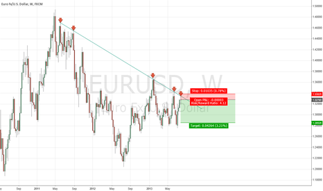 EURUSD: Balance of probabilities suggests shorting EuroDollar