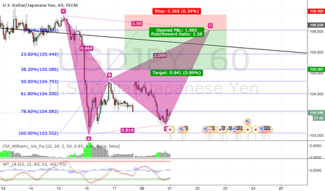USDJPY: USDJPY 60 minute Bat Pattern Emerging