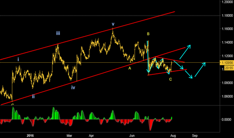 EURUSD: One more move to the downside?