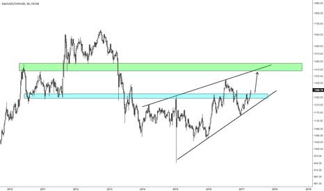 XAUUSD/CHFUSD: Gold vs Swissie: Plenty of Clarity - Going Higher
