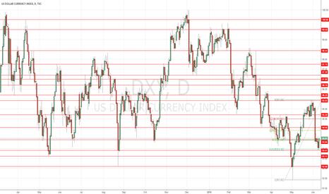 DXY: US Dollar Index Analysis