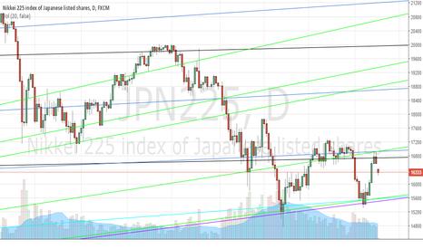 JPN225: Nikkei 225 4/18/2016