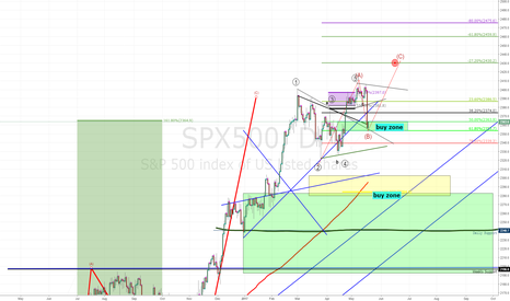 SPX500: US Stock Market:A Fundamental Watchlist and Outlook
