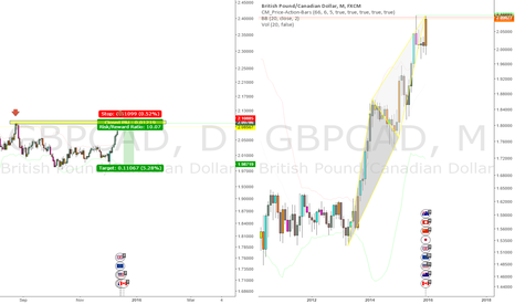 GBPCAD: GBPCAD Double Top Frame Daily and AB=CD Frame Month