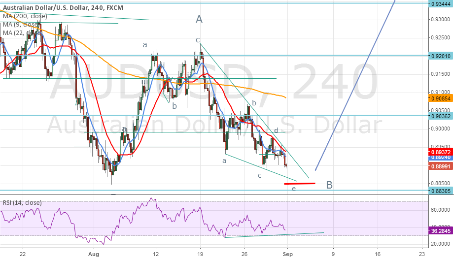 AUDUSD waiting for reversal