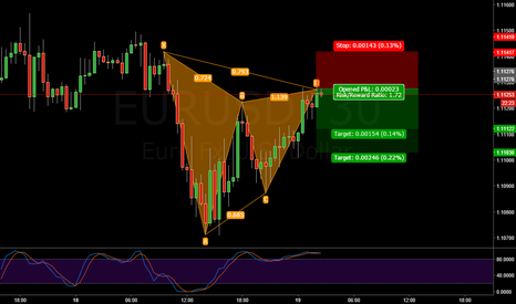 EURUSD: EURUSD Gartley Patter, Short, Good RR