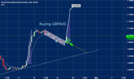 GBPAUD: GBPAUD has avoided its path to Hell, but instead....