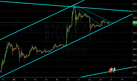 BTCCNY: BTC/CNY: Break up or down?