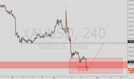 XAUUSD: XAUSUD Right moment for buy