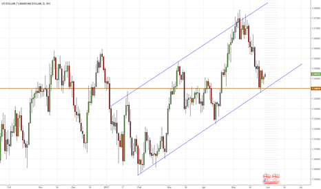USDCAD: USDCAD - Opportunity to reverse losses
