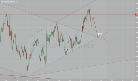 DXY: DXY to fall to 96