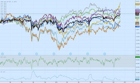 SPY: [번] 2016년도 S&P 500 분해(breakdown)