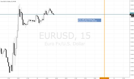 EURUSD: EURUSD PUT option for EOD expiry at 4 PM EST