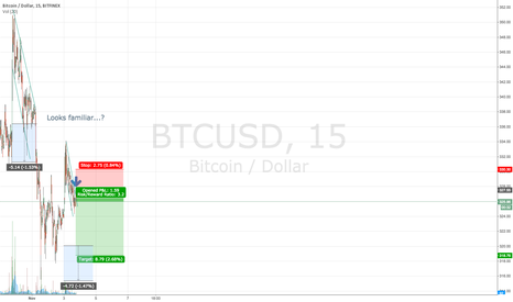 BTCUSD: Looking for a quick easy short