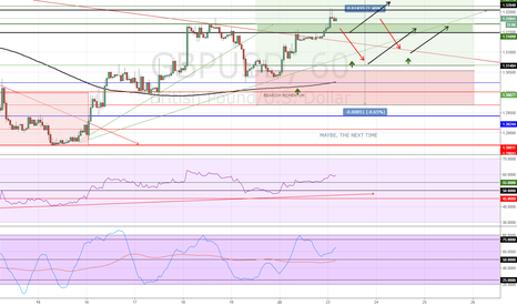 GBPUSD: GBPUSD REVIEW, WILL GO UP, WILL GO DOWN
