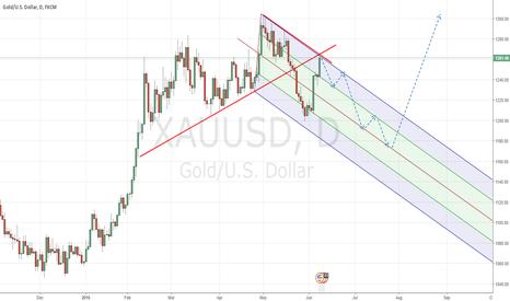 XAUUSD: Short Final drop before we raise higher