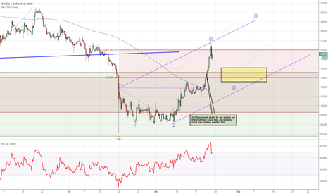 XAUUSD: Gold Sentiment Shifts In the 3rd Wave - 1130 Support