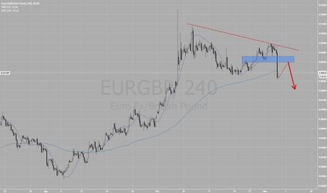 EURGBP: EURGBP - esperando retro y gatillo